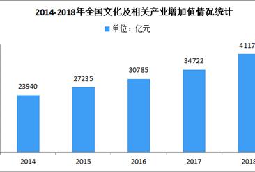 2018年全国文化及相关产业增加值占gdp比重为4.48%