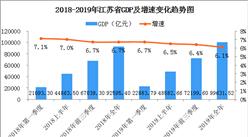 2019年江苏省经济运行情况分析:GDP同比增长6.1%(附数据图)