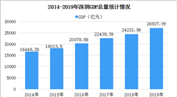 2019年深圳GDP达2.69万亿元 同比增长6.7%(图)
