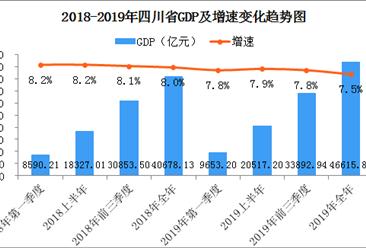 2019年四川经济运行情况分析:工业生产平稳(附数据图)