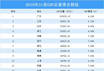 2019年全国31省市GDP排行榜(附全榜单)
