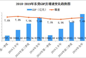 2019年东莞经济运行情况分析:gdp同比增长7.4%(附数据图)