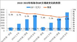 2019年珠海经济运行情况分析:GDP同比增长6.8%(附数据图)