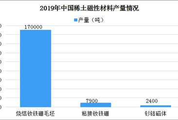 2019年中国稀土磁性材料产量情况分析:产量保持平稳增长