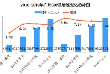 2019年广州经济运行情况分析:GDP同比增长6.8%(图)