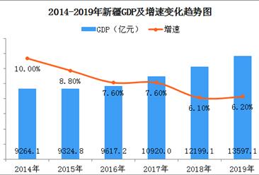 2019年新疆经济运行情况分析:gdp同比增长6.2%(图)