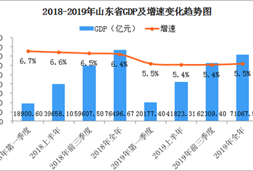2019年山东经济运行情况分析:GDP同比增长5.5%(附图表)