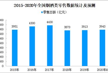 2019年烟酒类消费情况回顾及2020年规模预测(附图表)