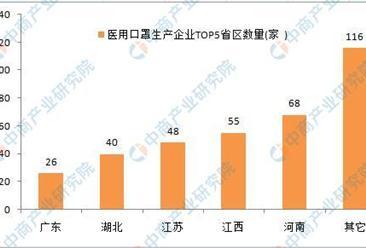 2020医用口罩企业大数据:生产企业主要集中河南江西等省