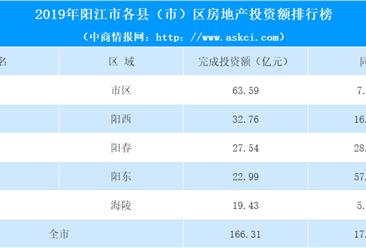 2019年阳江市各县(市)区房地产投资排名:阳东投资额增长57.8% 涨幅第一