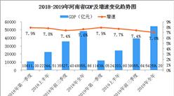 2019年河南省经济运行情况分析:GDP同比增长7%(图)