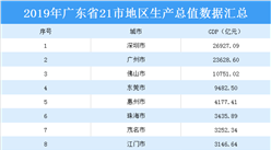 2019年广东省21地市GDP排行榜