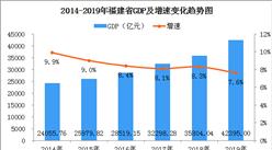 2019年福建省经济运行情况分析:GDP同比增长7.6%(图)