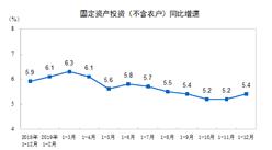 2019年全国固定资产投资分析:同比增长5.4%(图)