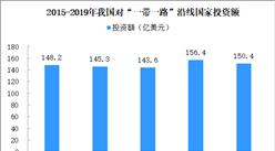 """2019年中国企业""""一带一路""""非金融类直接投资150.4亿美元 同比下降3.8%"""