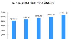 2019年佛山市经济运行情况分析:地区生产总值10751.02亿元(附图表)