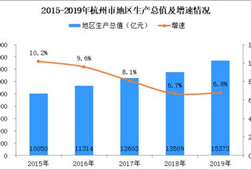 2019年杭州市经济运行情况分析:gdp同比增长6.8%(附图表)