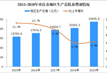 2019年重庆市经济运行情况分析:地区生产总值23605.77亿元(附图表)