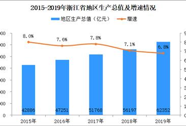 2019年浙江省经济运行情况分析:gdp为62352亿元 增长6.8%(附图表)