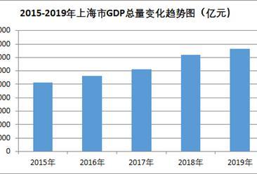 2019年上海市经济运行情况分析:gdp总量达3.82万亿元  上年增长6.0%(图)