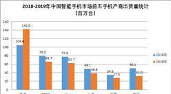 2019年中国智能手机出货量3.69亿台  华为市场份额高达38.5%(图)