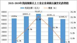 2019年全国工业经济运行总结:规上企业实现利润总额6.2万亿  下降3.3%(图)