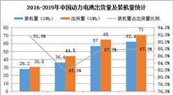 GGII:2019年中国动力电池市场规模为710亿元(图)