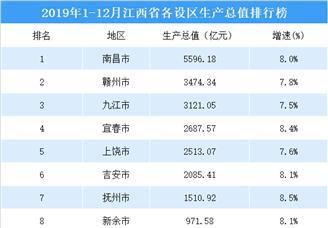 2019年江西省11地市GDP排行榜(附榜单)