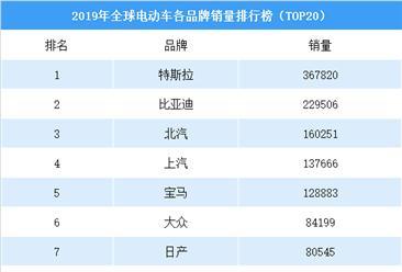 2019年特斯拉电动车销量达36.78万辆  首超比亚迪成全球最大电动车厂商