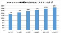 2020年全球原料药市场规模及发展趋势预测(图)