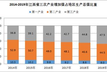 2019年江西省生产总值统计及2020年发展主要预期目标:gdp预期增长8%(图)