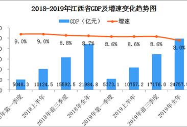 2019年江西省经济运行情况分析:gdp同比增长8%(附图表)