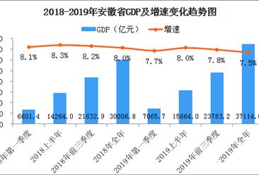 2019年安徽省经济运行情况分析:gdp同比增长7.5%(图)