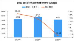 2019年全球半导体行业营收4121亿美元 同比下滑12.1% 创20年来最大跌幅