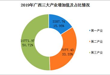 2019年广西经济运行情况分析:gdp同比增长6%(附图表)