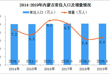2019年内蒙古经济运行情况分析:gdp同比增长5.2%(附图表)