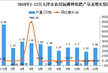 2019年天津市农用氮磷钾化肥产量为16.44万吨 同比增长9.45%
