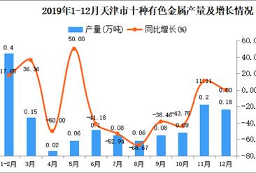 2019年天津市十种有色金属产量为1.42万吨 同比下降16.47%