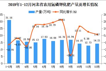 2019年河北省农用氮磷钾化肥产量及增长情况分析