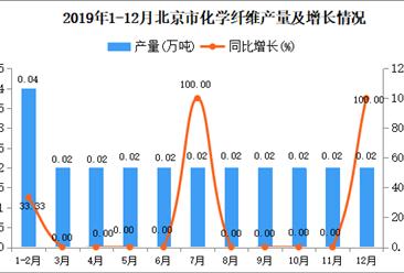 2019年北京市化学纤维产量同比增长19.05%