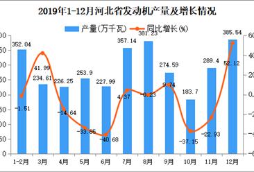 2019年河北省发动机产量为3166.4万千瓦 同比下降8.26%