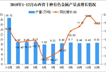 2019年山西省十种有色金属产量为104.42万吨 同比下降13.84%