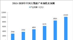 2020年中国大数据产业规模预测及发展前景分析(附图表)