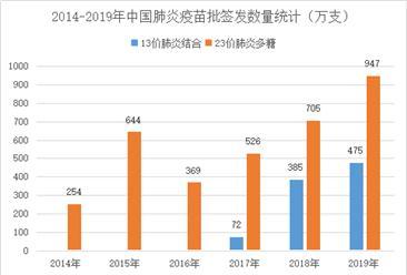 2019年中国肺炎疫苗批签发数量统计及竞争格局分析(图)