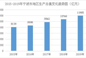 2019年宁波市经济运行情况分析:gdp同比增长6.8%(附图表)