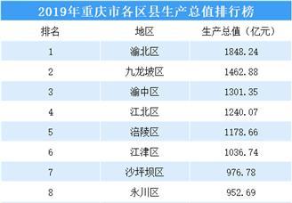 2019年重庆市38区县GDP排行榜(附榜单)