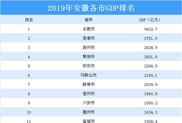 2019年安徽省各市gdp排行榜