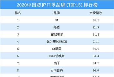 2020年中国防护口罩品牌(top15)排行榜