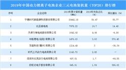 2019年中国动力锂离子电池企业三元电池装机量(TOP20)排行榜