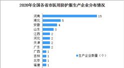 2020年中国医用防护服行业企业布局分析:企业集中布局在华中地区(图)